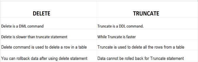 TOP 50 SQL INTERVIEW QUESTIONS IN 2019 - Data Catchup