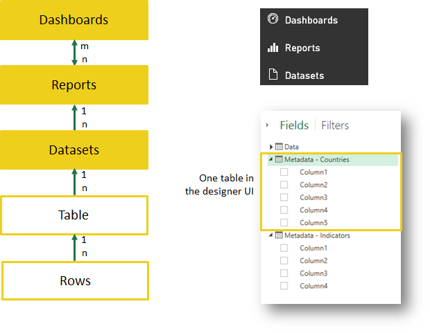 Power BI Dashboards, Reports etc.