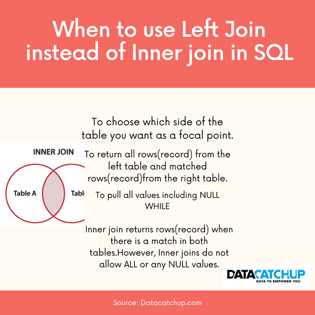 When to use Left Join instead of Inner Join
